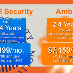 Ambit Energy Income Social Security
