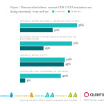 Payers Percent Who Believe Current Cer Hta Initiatives Are Doing