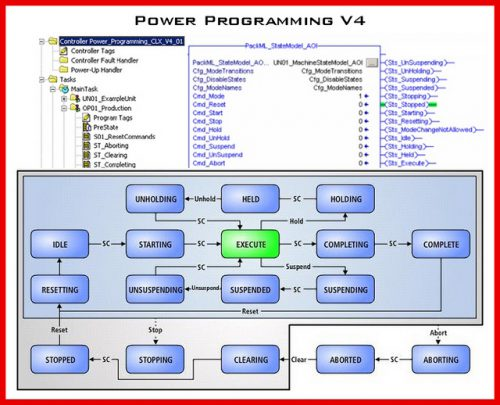 Rockwell Automation Power Programming