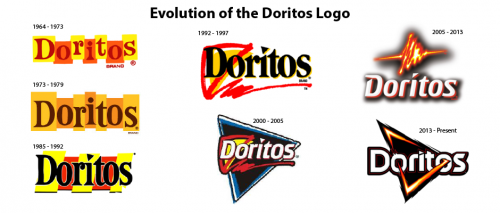 Evolution Doritos Logo